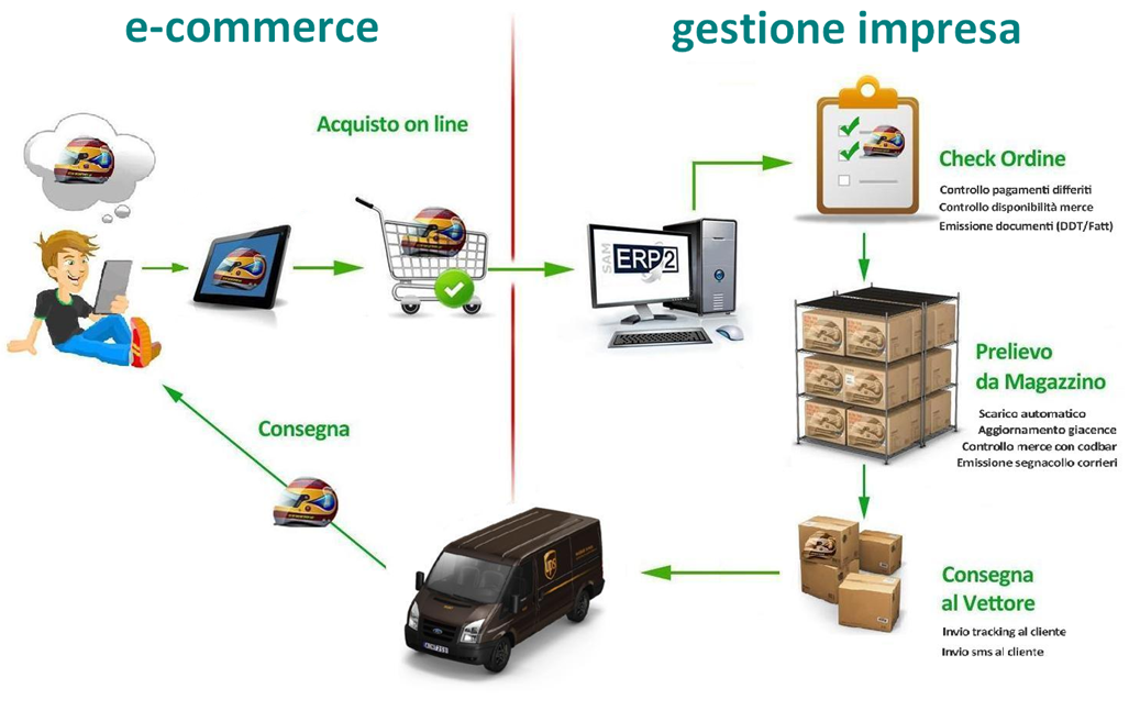 integrazione e-commerce con gestionale ERP Centro Software