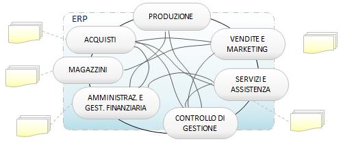 processi aziendali con gestionale ERP