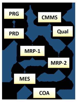 Diagramma CMMS