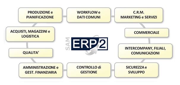 Struttura SAM-ERP2