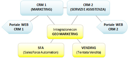 Software Gestionale CRM